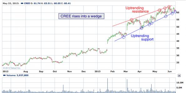 1-year chart of CREE (Cree, Inc.)