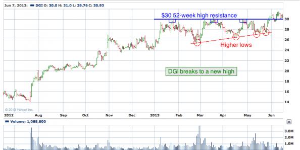 1-year chart of DGI (Digital Globe, Inc.)