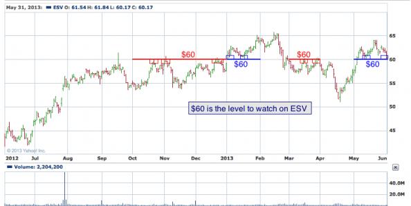 1-year chart of ESV (Enso, Plc.)
