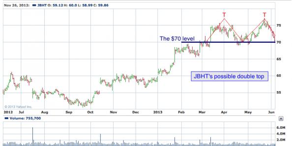 1-year chart of JBHT (J.B. Hunt Transport Services, Inc.)