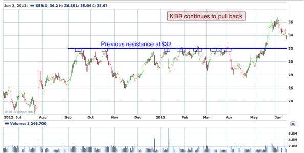 1-year chart of KBR (KBR, Inc.)