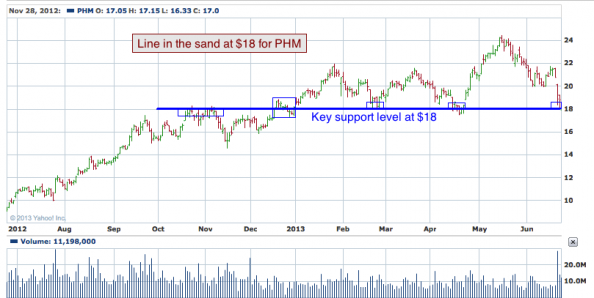 1-year chart of PHM (Pulte Group, Inc.)
