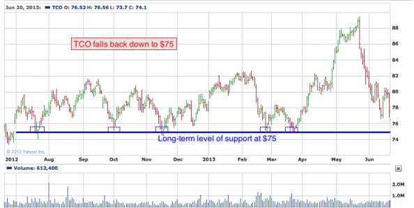 1-year chart of TCO (Taubman Centers, Inc.)