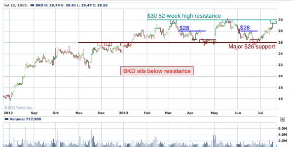 1-year chart of BKD (Brookdale Senior Living, Inc.)