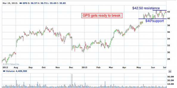 1-year chart of GPS (The Gap, Inc)