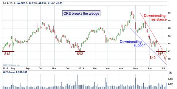 1-year chart of OKE (ONEOK, Inc.)