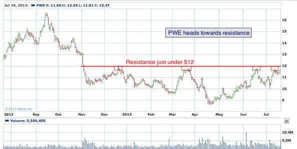 1-year chart of PWE (Penn West Petroleum, Ltd.)