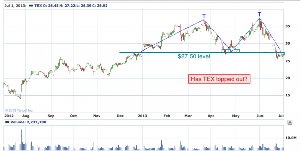 1-year chart of TEX (Terex Corporation)