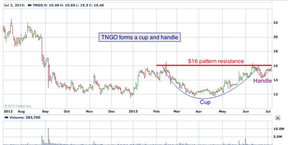 1-year chart of TNGO (Tangoe, Inc.)