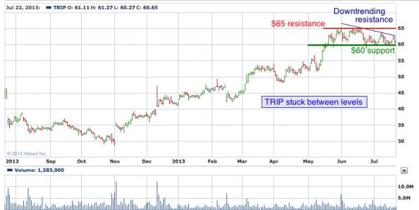 1-year chart of TRIP (Trip Advisor, Inc.)