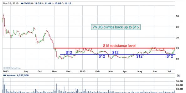 1-year chart of VVUS (VIVUS, Inc.)