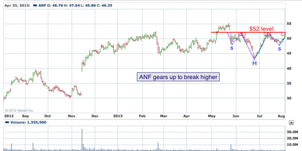 1-year chart of ANF (Abercrombie & Fitch, Co.)