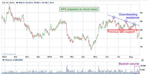 1-year chart of APA (Apache Corporation)
