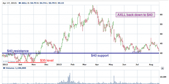 1-year chart of AXLL (Ocwen Financial Corporation)