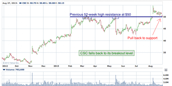 1-year chart of CSC (Computer Sciences Corporation)