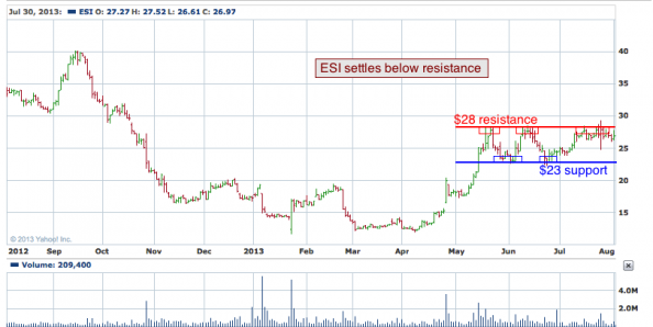1-year chart of ESI (ITT Educational Services, Inc.)