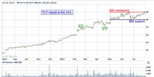 1-year chart of FLT (FleetCor Technologies, Inc.)