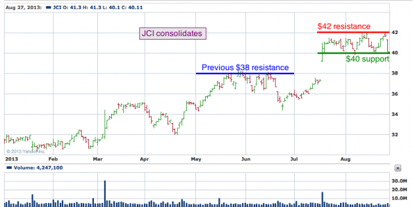 8-month chart of JCI (Johnson Controls, Inc.)