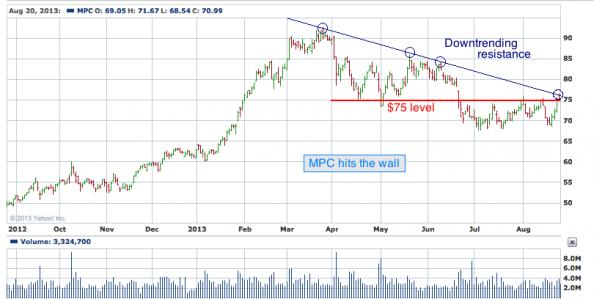 1-year chart of MPC (Marathon Petroleum Corporation)