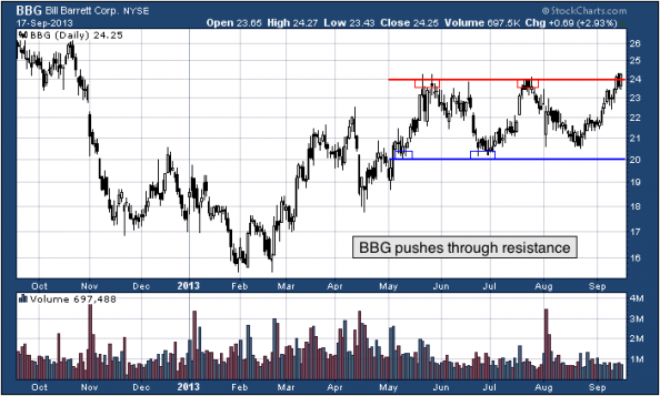1-year chart of BBG (Bill Barrett Corporation)