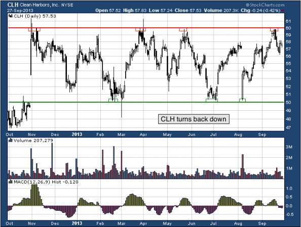 1-year chart of CLH (Clean Harbors, Inc.)