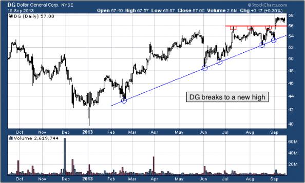 1-year chart of DG (Dollar General Corporation)