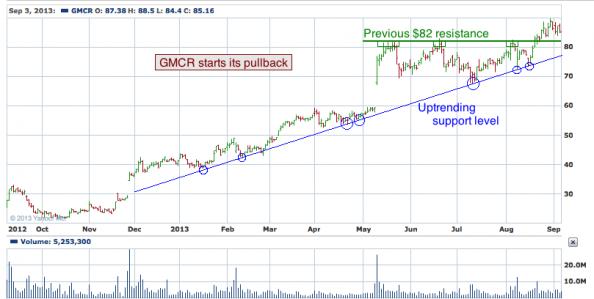 1-year chart of GMCR (Green Mountain Coffee Roasters, Inc.)
