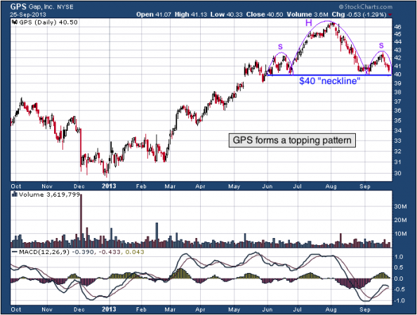 1-year chart of GPS (Gap, Inc)