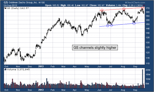 1 yr. chart of GS (The Goldman Sachs Group, Inc)