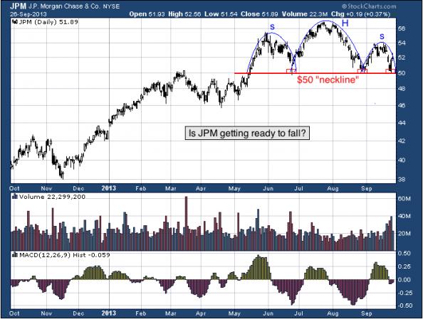 1-year chart of JPM (JPMorgan Chase & Co)