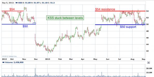 1-year chart of KSS (Kohl's Corporation)