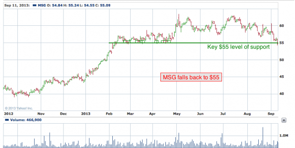 1-year chart of MSG (The Madison Square Garden Company)