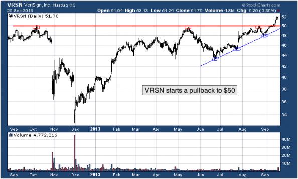 1-year chart of VRSN (VeriSign, Inc.)