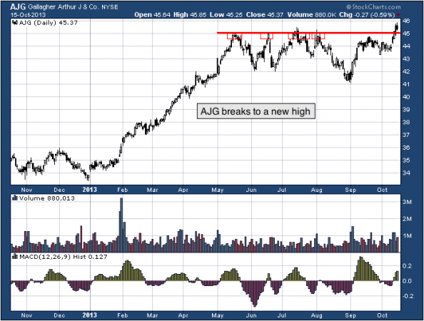 1-year chart of AJG (Arthur J. Gallagher & Co.)