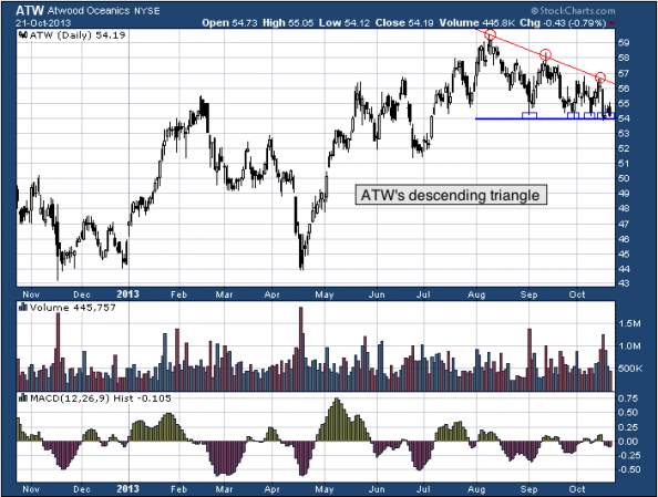 1-year chart of ATW (Atwood Oceanics, Inc.)
