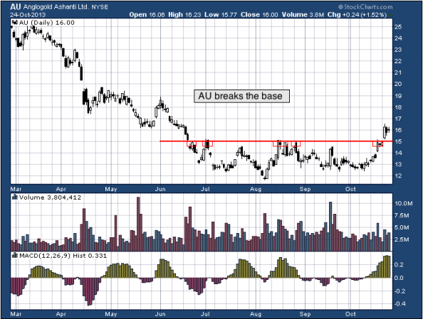 9-month chart of AU (AngloGold Ashanti Limited)