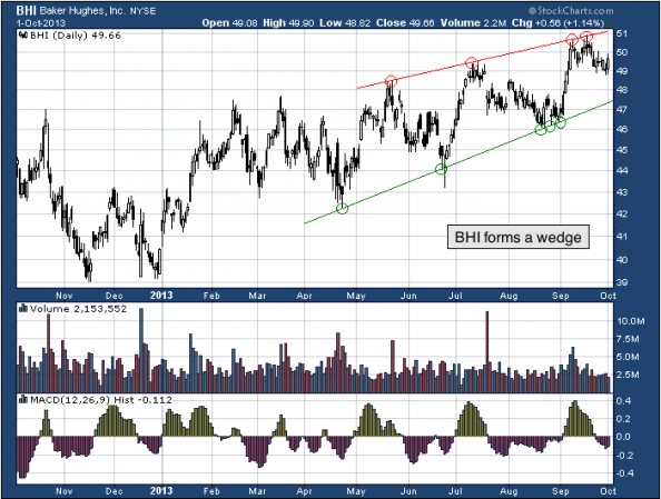 1-year chart of BHI (Baker Hughes Incorporated)