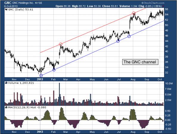 1 yr. chart of GNC (GNC Holdings, Inc)