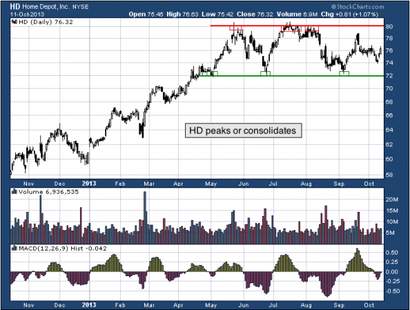 1-year chart of HD (The Home Depot, Inc.)
