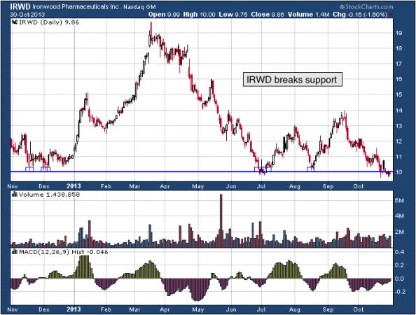 1-year chart of IRWD (Ironwood Pharmaceuticals, Inc.)