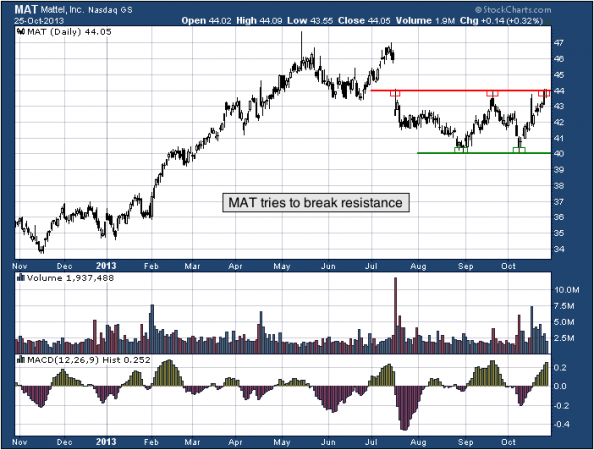 1-year chart of MAT (Mattel, Inc.)