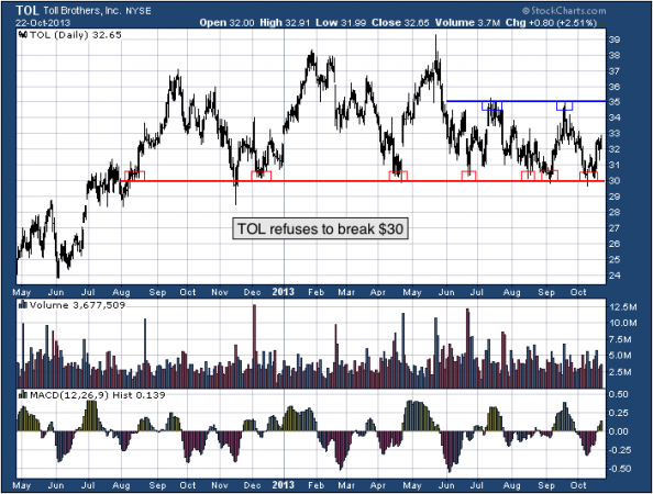 1-year chart of TOL (Toll Brothers, Inc.)