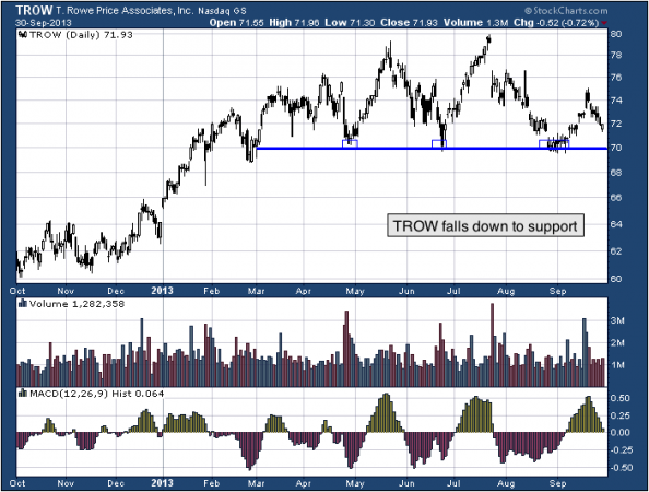 1-year chart of TROW (T. Rowe Price Group, Inc.)