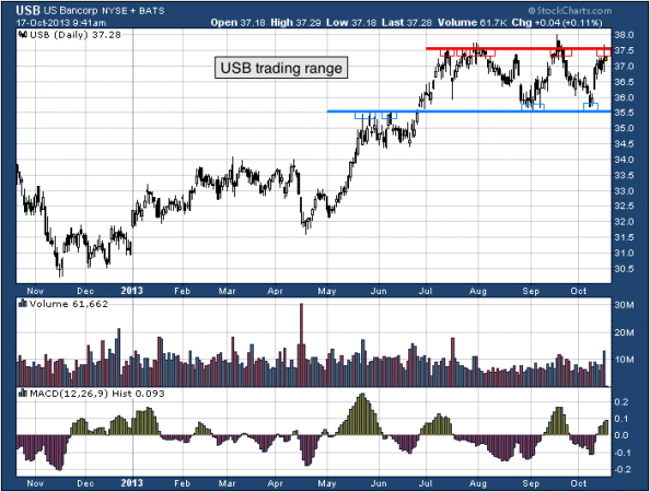 Potential Trade Opportunities with U.S. Bancorp (USB)