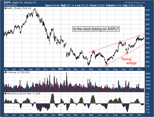 1-year chart of AAPL (Apple, Inc.)