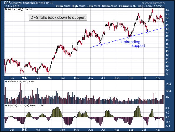 1-year chart of DFS (Discover Financial Services)