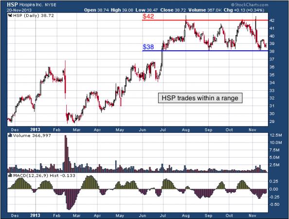 1-year chart of HSP (Hospira, Inc.)