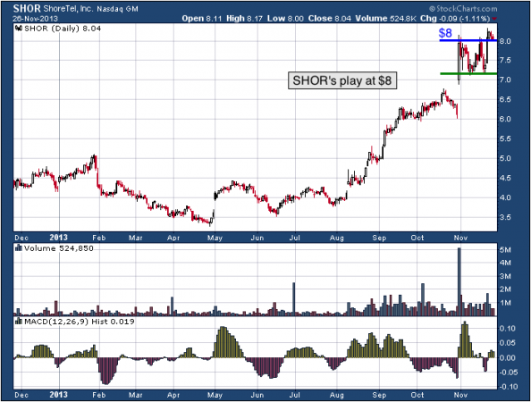 1-year chart of SHOR (ShoreTel, Inc.)