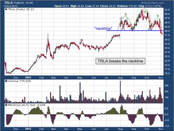 1-year chart of TRLA (Trulia, Inc)