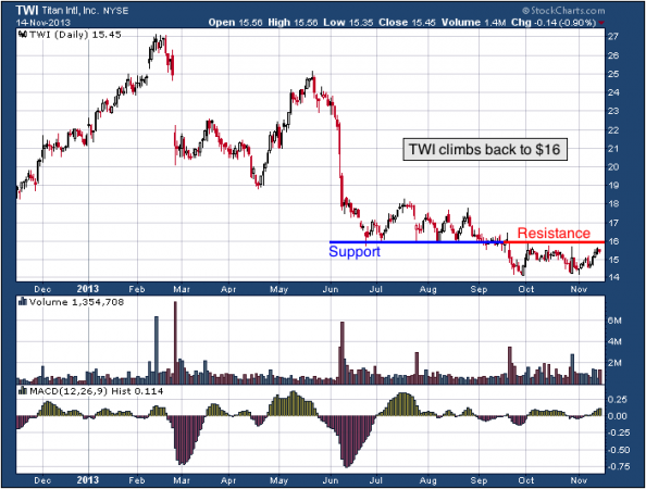 1-year chart of TWI (Titan International, Inc.)
